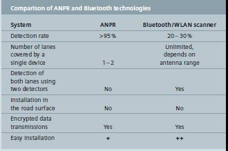 Siemens Comparison of ANPR and Bluetooth Traffic Detection Systems