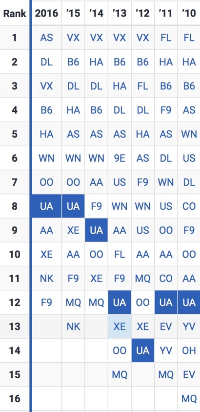 US Airlines Ranks